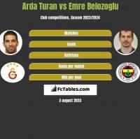 Arda Turan vs Emre Belozoglu h2h player stats