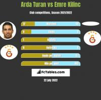 Arda Turan vs Emre Kilinc h2h player stats