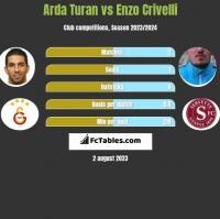Arda Turan vs Enzo Crivelli h2h player stats