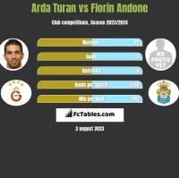 Arda Turan vs Florin Andone h2h player stats