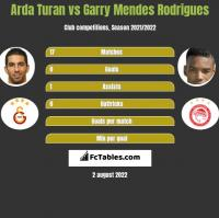 Arda Turan vs Garry Mendes Rodrigues h2h player stats