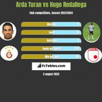 Arda Turan vs Hugo Rodallega h2h player stats