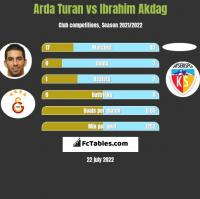 Arda Turan vs Ibrahim Akdag h2h player stats