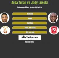 Arda Turan vs Jody Lukoki h2h player stats