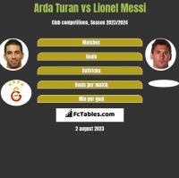 Arda Turan vs Lionel Messi h2h player stats