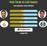 Arda Turan vs Luis Suarez h2h player stats
