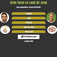 Arda Turan vs Luuk de Jong h2h player stats
