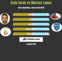 Arda Turan vs Marcos Lopes h2h player stats
