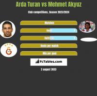 Arda Turan vs Mehmet Akyuz h2h player stats