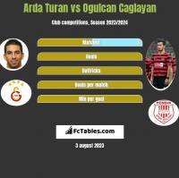 Arda Turan vs Ogulcan Caglayan h2h player stats