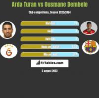 Arda Turan vs Ousmane Dembele h2h player stats