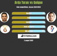 Arda Turan vs Quique h2h player stats