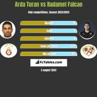Arda Turan vs Radamel Falcao h2h player stats