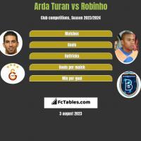 Arda Turan vs Robinho h2h player stats