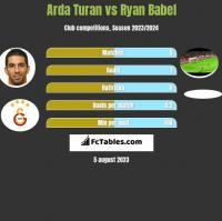 Arda Turan vs Ryan Babel h2h player stats