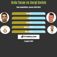 Arda Turan vs Sergi Enrich h2h player stats