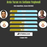 Arda Turan vs Sofiane Feghouli h2h player stats