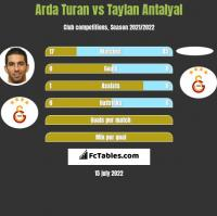 Arda Turan vs Taylan Antalyal h2h player stats