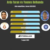 Arda Turan vs Younes Belhanda h2h player stats