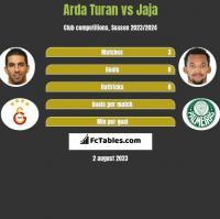 Arda Turan vs Jaja h2h player stats