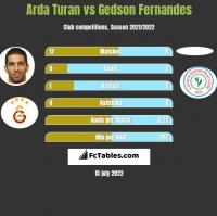 Arda Turan vs Gedson Fernandes h2h player stats