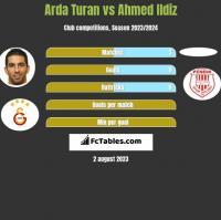 Arda Turan vs Ahmed Ildiz h2h player stats