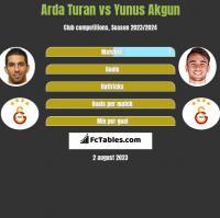 Arda Turan vs Yunus Akgun h2h player stats