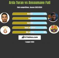 Arda Turan vs Anssumane Fati h2h player stats