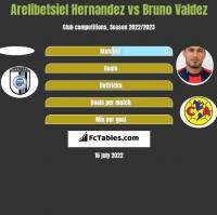 Arelibetsiel Hernandez vs Bruno Valdez h2h player stats