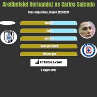 Arelibetsiel Hernandez vs Carlos Salcedo h2h player stats