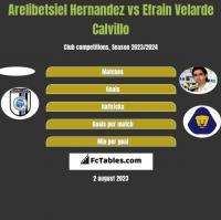 Arelibetsiel Hernandez vs Efrain Velarde Calvillo h2h player stats