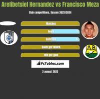 Arelibetsiel Hernandez vs Francisco Meza h2h player stats