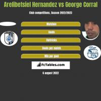 Arelibetsiel Hernandez vs George Corral h2h player stats