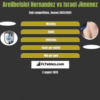 Arelibetsiel Hernandez vs Israel Jimenez h2h player stats