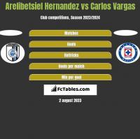 Arelibetsiel Hernandez vs Carlos Vargas h2h player stats