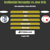 Arelibetsiel Hernandez vs Jose Ortiz h2h player stats