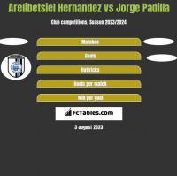 Arelibetsiel Hernandez vs Jorge Padilla h2h player stats