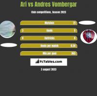 Ari vs Andres Vombergar h2h player stats