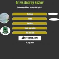 Ari vs Andrey Kozlov h2h player stats