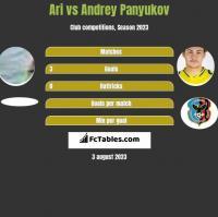 Ari vs Andrey Panyukov h2h player stats