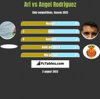 Ari vs Angel Rodriguez h2h player stats