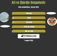 Ari vs Djordje Despotovic h2h player stats