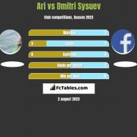 Ari vs Dmitri Sysuev h2h player stats