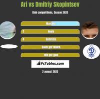 Ari vs Dmitriy Skopintsev h2h player stats