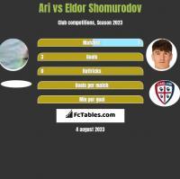 Ari vs Eldor Shomurodov h2h player stats