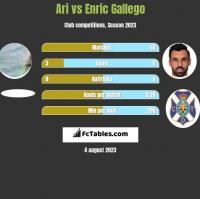 Ari vs Enric Gallego h2h player stats