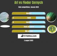 Ari vs Fiodor Cernych h2h player stats