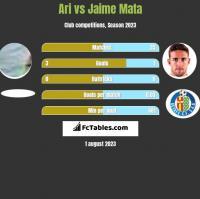 Ari vs Jaime Mata h2h player stats