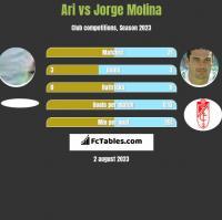 Ari vs Jorge Molina h2h player stats