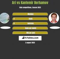 Ari vs Kantemir Berhamov h2h player stats